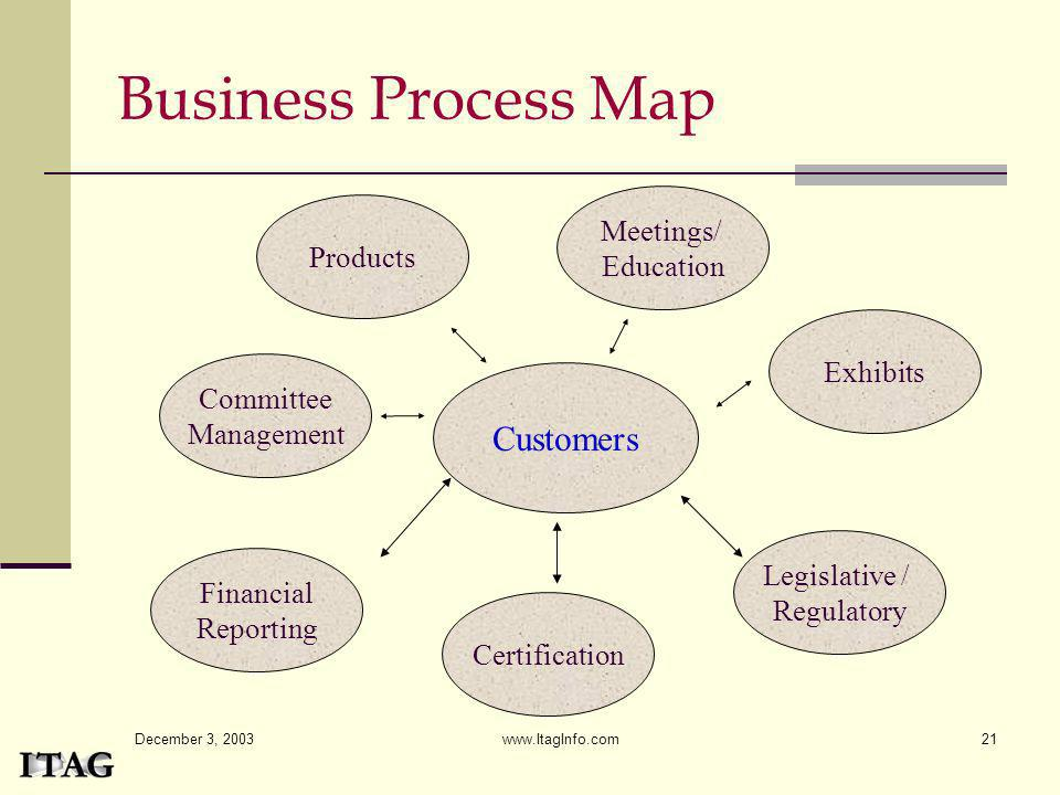 December 3, 2003 www.ItagInfo.com21 Business Process Map Customers Meetings/ Education Committee Management Products Exhibits Financial Reporting Cert