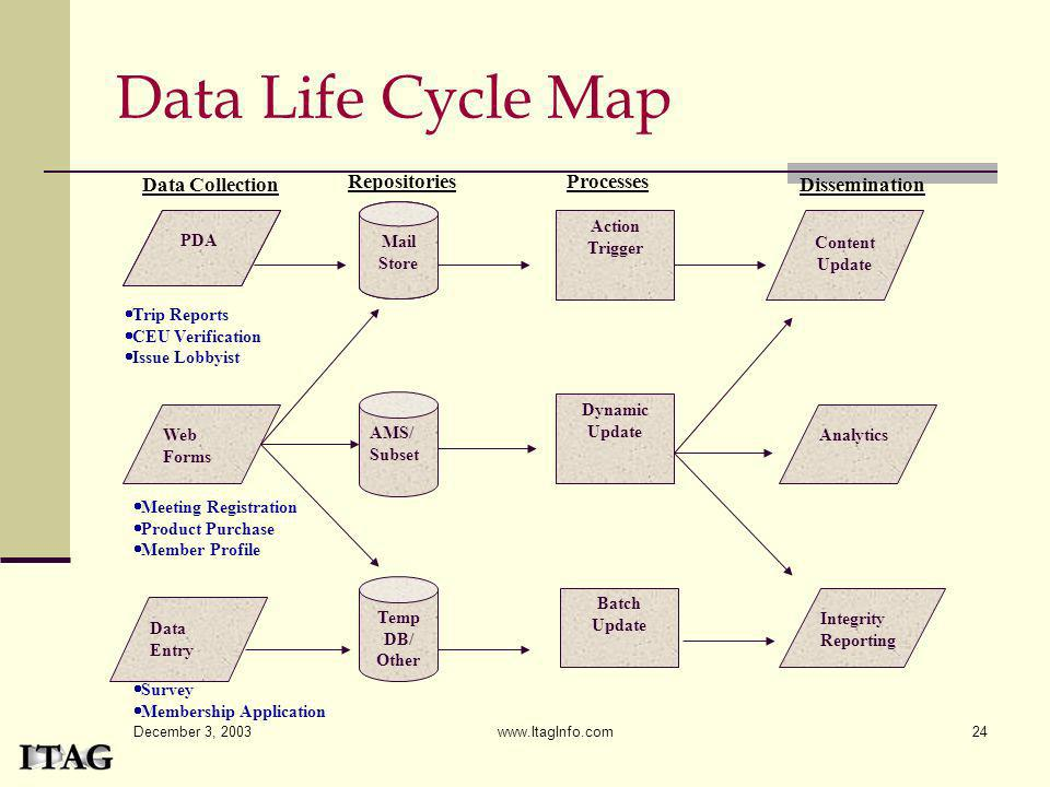 December 3, 2003 www.ItagInfo.com24 Data Life Cycle Map PDA Action Trigger Mail Store Content Update Data Entry Web Forms AMS/ Subset Temp DB/ Other D