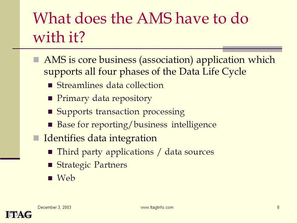December 3, 2003 www.ItagInfo.com8 What does the AMS have to do with it? AMS is core business (association) application which supports all four phases