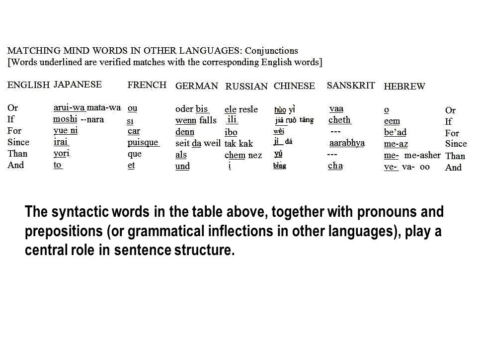 The syntactic words in the table above, together with pronouns and prepositions (or grammatical inflections in other languages), play a central role i