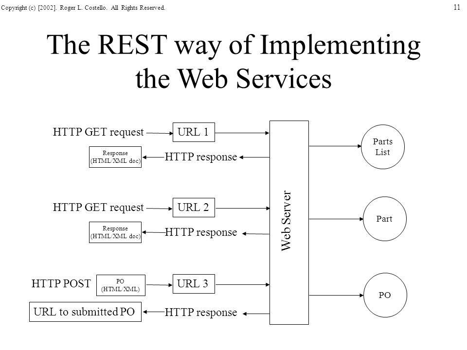 Copyright (c) [2002]. Roger L. Costello. All Rights Reserved. 11 The REST way of Implementing the Web Services Response (HTML/XML doc) Web Server HTTP