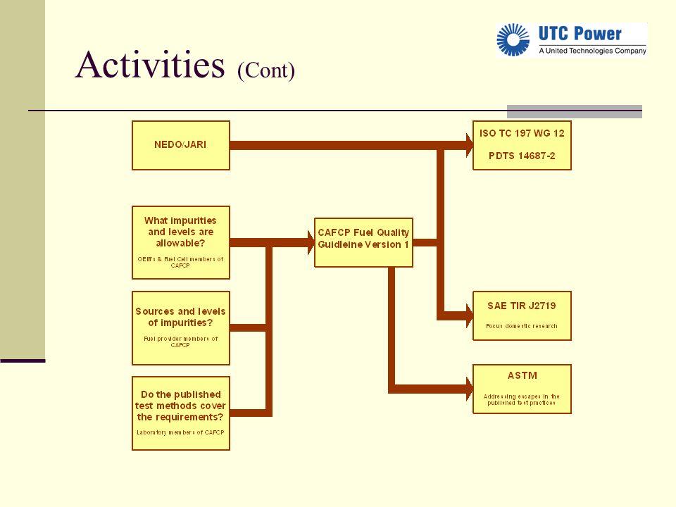 Activities (Cont)