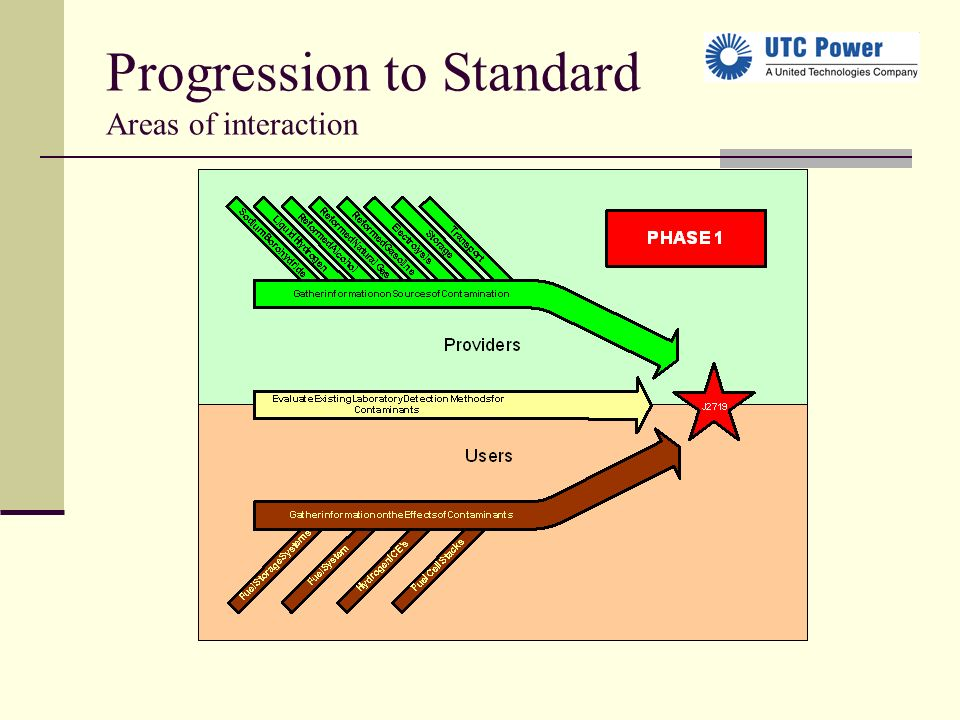 Progression to Standard Areas of interaction