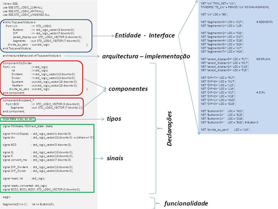 Divider : MyDivider port map (clk, Buttons(0),DIP_Divident,DIP_Divisor,Q,R,divide_by_zero); Encoder : Encoder4_7 port map (BCD,Segments(7 downto 1)); Converter : entity BinToBCD port map ( clk, reset, 1 , ready, converted, convert_me, BCD2, BCD1, BCD0 ); process(clk,rst) begin if rst = 1 then FSMstate <= a1; elsif rising_edge(clk) then FSMstate <= FSMnext_state; end if; end process; process(clk) begin if rising_edge(clk) then case FSMstate is when a1 => reset <= 0 ; case Buttons is when 0010 => DIP_Divident <= 00000000 & DIP; FSMnext_state <= a2; convert_me <= DIP; when 0100 => DIP_Divisor(15 downto 8) <= DIP; convert_me <= DIP; DIP_Divisor(7 downto 0) 0 ); FSMnext_state <= a2; when 0000 => FSMnext_state <= a2; convert_me <= Q(7 downto 0); when 1000 => FSMnext_state <= a2; convert_me <= R(7 downto 0); when others => FSMnext_state <= a1; end case; when a2 => FSMnext_state <= a3; reset <= 1 ; when a3 => reset <= 0 ; if converted = 1 then FSMnext_state <= a1; else FSMnext_state <= a3; end if; when others => null; end case; else null; end if; end process; div<= div + 1 when rising_edge(clk); WhichDisplay <= div(16 downto 15); process(WhichDisplay) begin if WhichDisplay = 00 then select_display <= 1110 ; elsif WhichDisplay = 01 then select_display <= 1101 ; elsif WhichDisplay = 10 then select_display <= 1011 ; else select_display <= 0111 ; end if; end process; process(clk) begin if rising_edge(clk) then if (WhichDisplay = 11 ) then BCD <= 0000 ; elsif (WhichDisplay = 10 ) and (converted = 1 ) then BCD <= BCD2; elsif (WhichDisplay = 01 ) and (converted = 1 ) then BCD <= BCD1; else if converted = 1 then BCD <= BCD0; else null; end if; end if; else null; end if; end process; end Behavioral; instâncias (objectos) Blocos e atribuições concorrentes