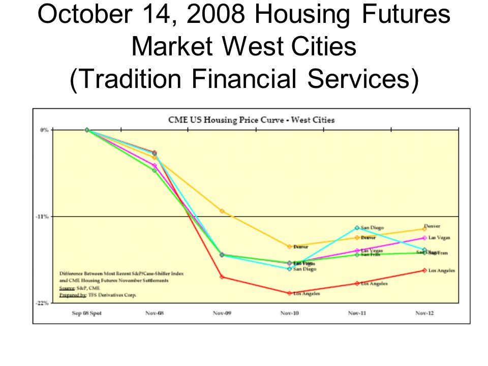 October 14, 2008 Housing Futures Market West Cities (Tradition Financial Services)