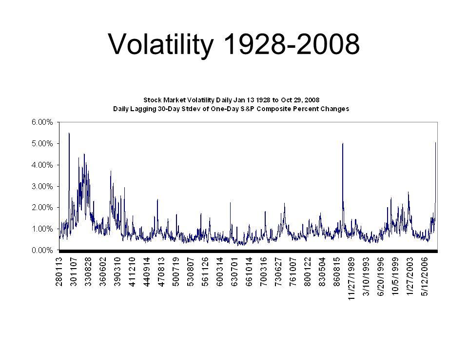 Volatility 1928-2008
