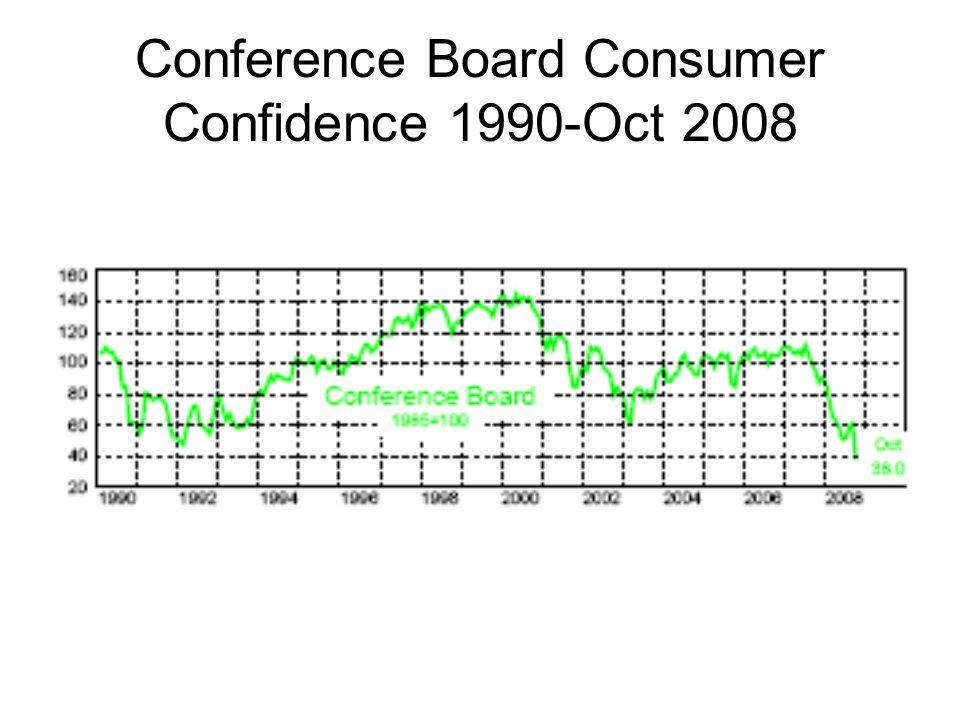 Conference Board Consumer Confidence 1990-Oct 2008
