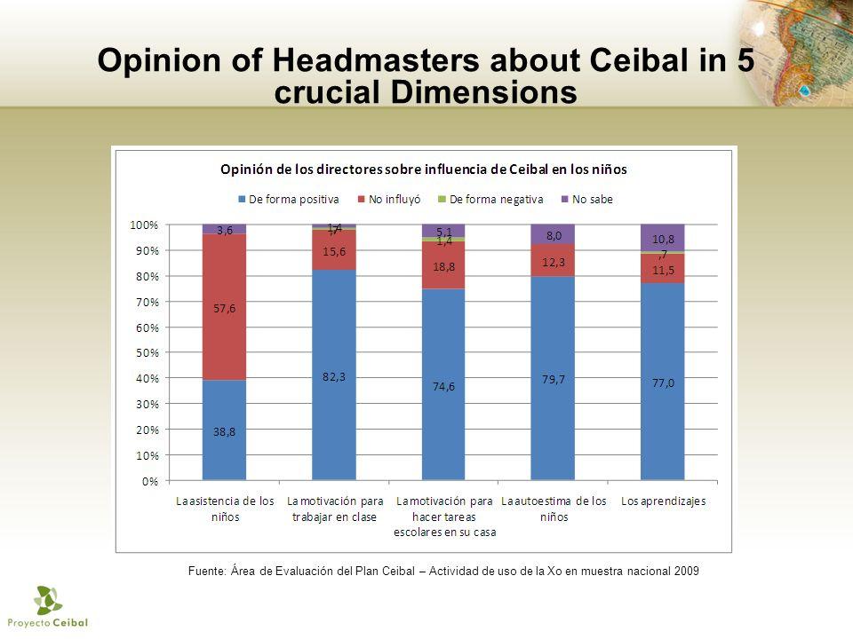 Opinion of Headmasters about Ceibal in 5 crucial Dimensions Fuente: Área de Evaluación del Plan Ceibal – Actividad de uso de la Xo en muestra nacional