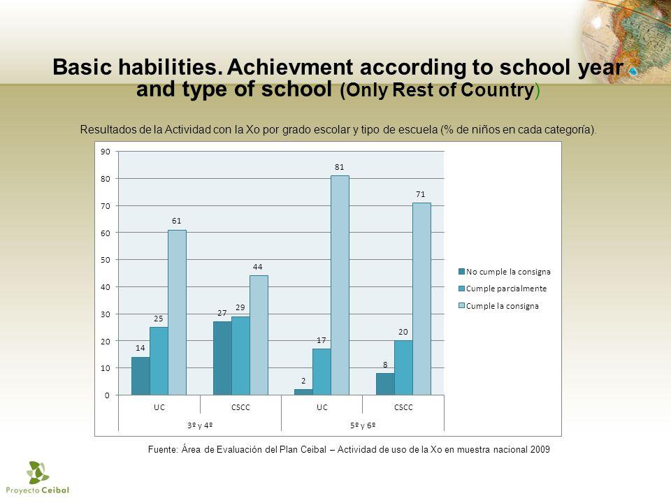 Basic habilities. Achievment according to school year and type of school (Only Rest of Country) Fuente: Área de Evaluación del Plan Ceibal – Actividad