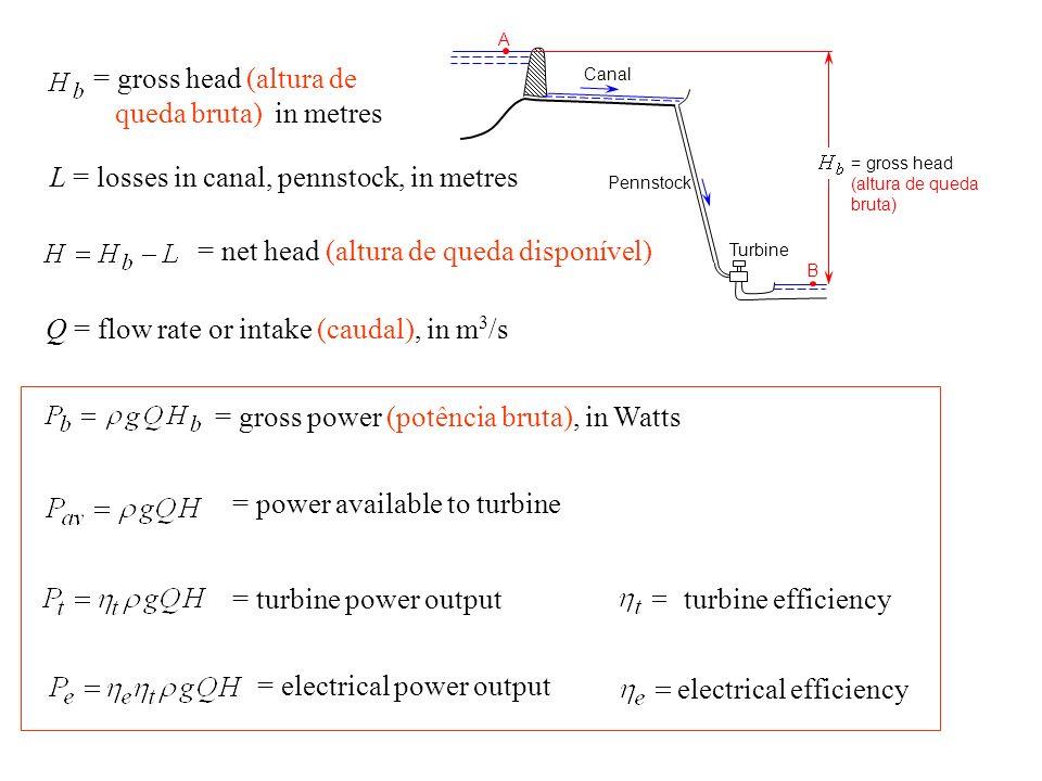 A Canal Pennstock B = gross head (altura de queda bruta) Turbine = gross head (altura de queda bruta) in metres L = losses in canal, pennstock, in met