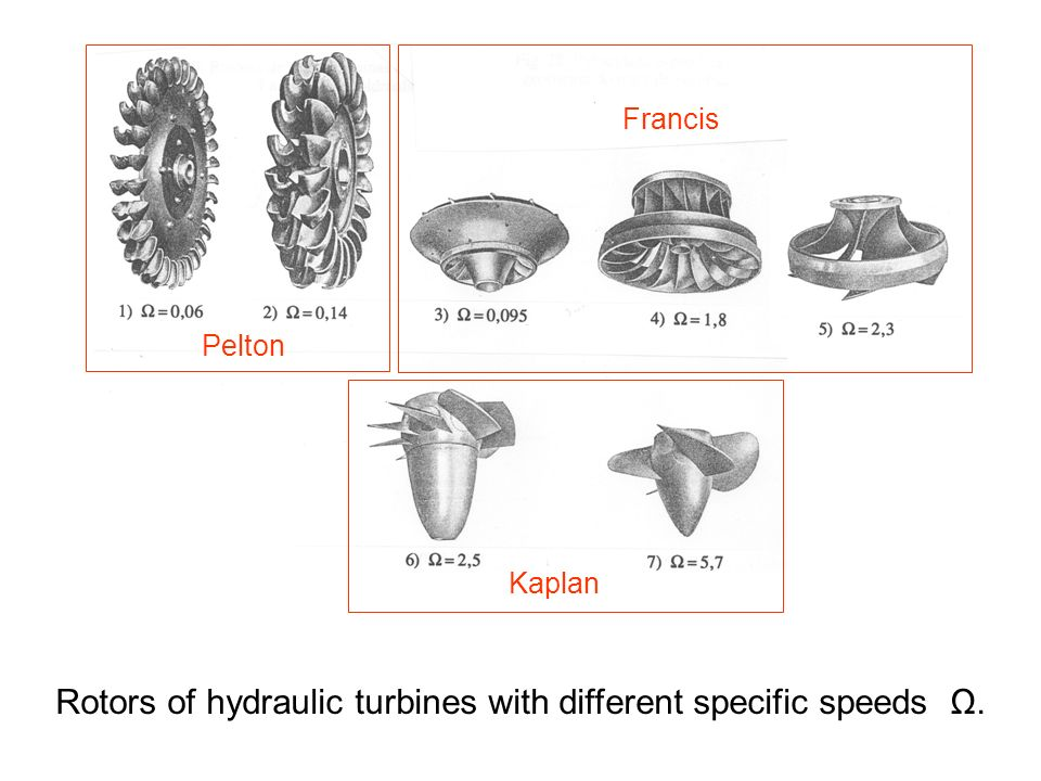 Pelton Francis Kaplan Rotors of hydraulic turbines with different specific speeds Ω.