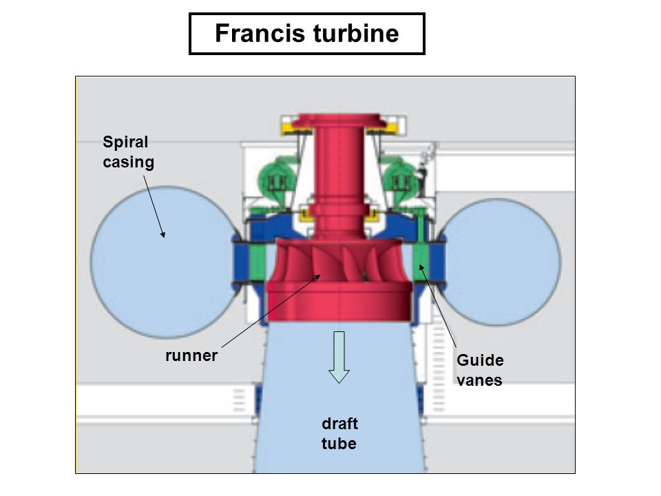 Francis turbine Spiral casing Guide vanes runner draft tube