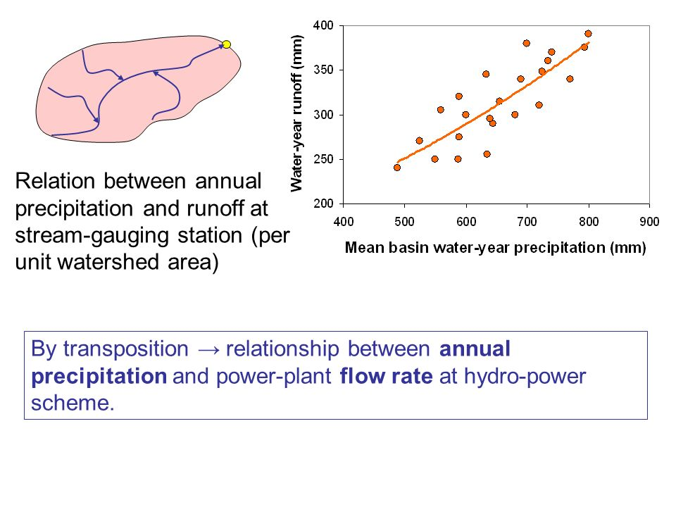 Relation between annual precipitation and runoff at stream-gauging station (per unit watershed area) By transposition relationship between annual prec