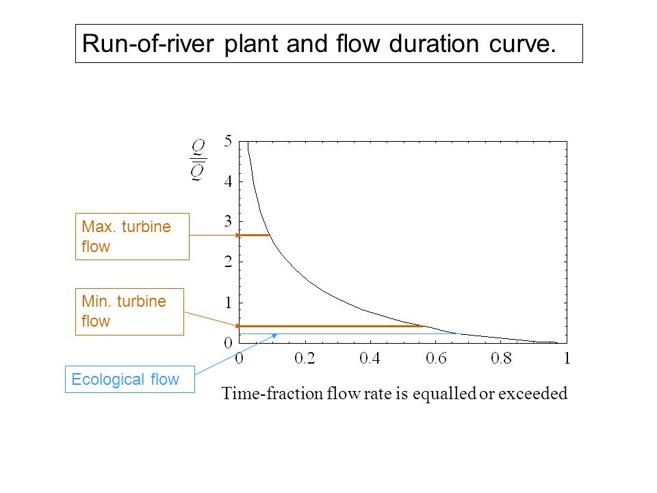 Time-fraction flow rate is equalled or exceeded Max. turbine flow Min. turbine flow Ecological flow Run-of-river plant and flow duration curve.