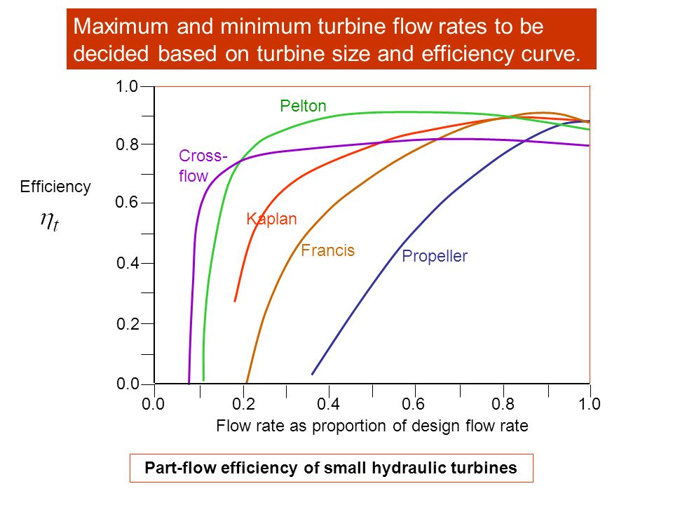 Part-flow efficiency of small hydraulic turbines Cross- flow Pelton Kaplan Francis Propeller 0.00.20.40.60.81.0 0.8 0.6 0.4 0.2 0.0 Efficiency Flow ra