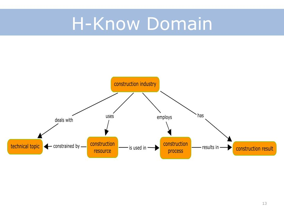 13 H-Know Domain
