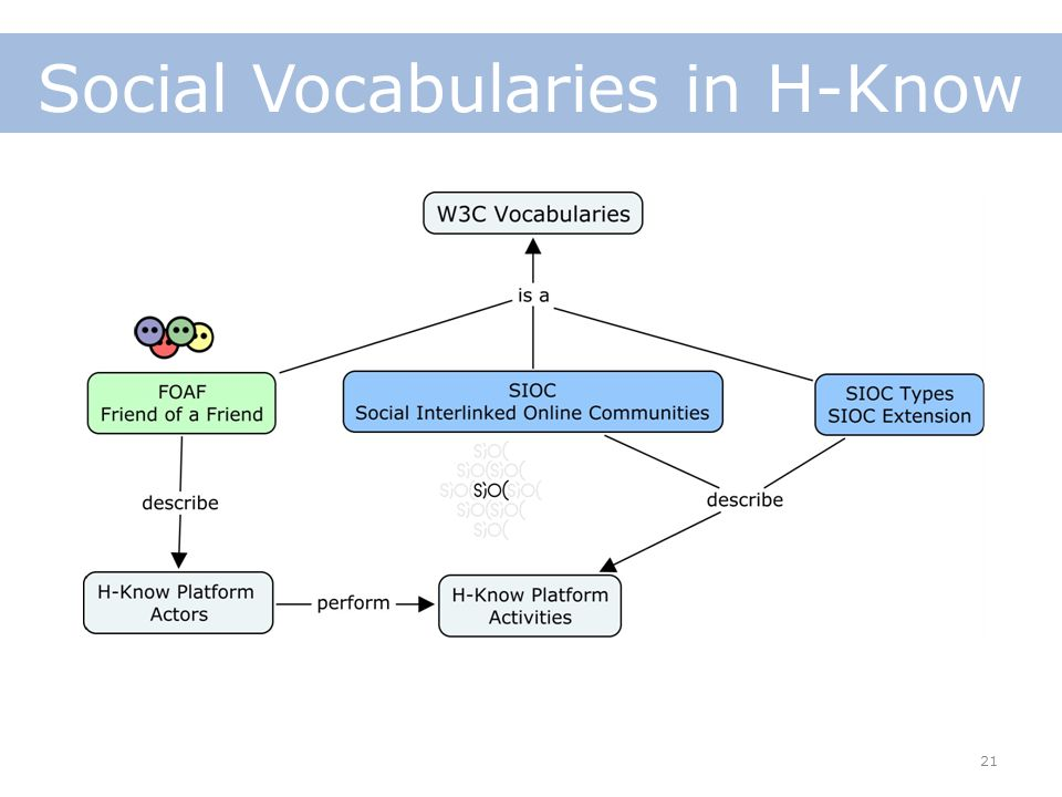 21 Social Vocabularies in H-Know