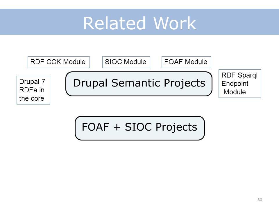 30 Related Work SIOC ModuleRDF CCK ModuleFOAF Module RDF Sparql Endpoint Module Drupal 7 RDFa in the core