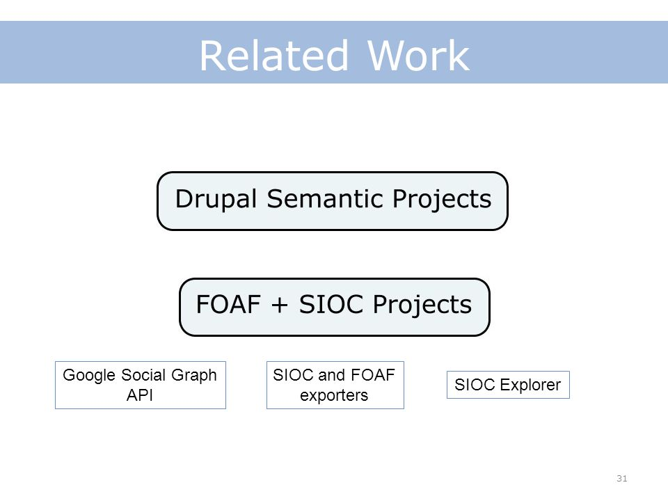 31 Related Work Google Social Graph API SIOC and FOAF exporters SIOC Explorer