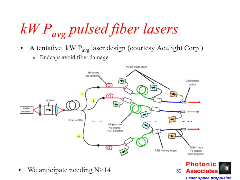 31 ms- and ns-Laser Plasma Thrusters An LPT is a device which uses self- contained lasers to create thrust via laser ablation of a specially- prepared