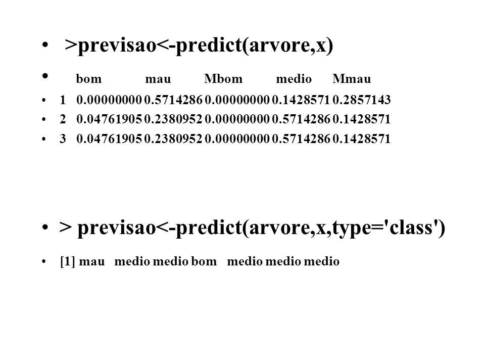 >previsao<-predict(arvore,x) bom mau Mbom medio Mmau 1 0.00000000 0.5714286 0.00000000 0.1428571 0.2857143 2 0.04761905 0.2380952 0.00000000 0.5714286