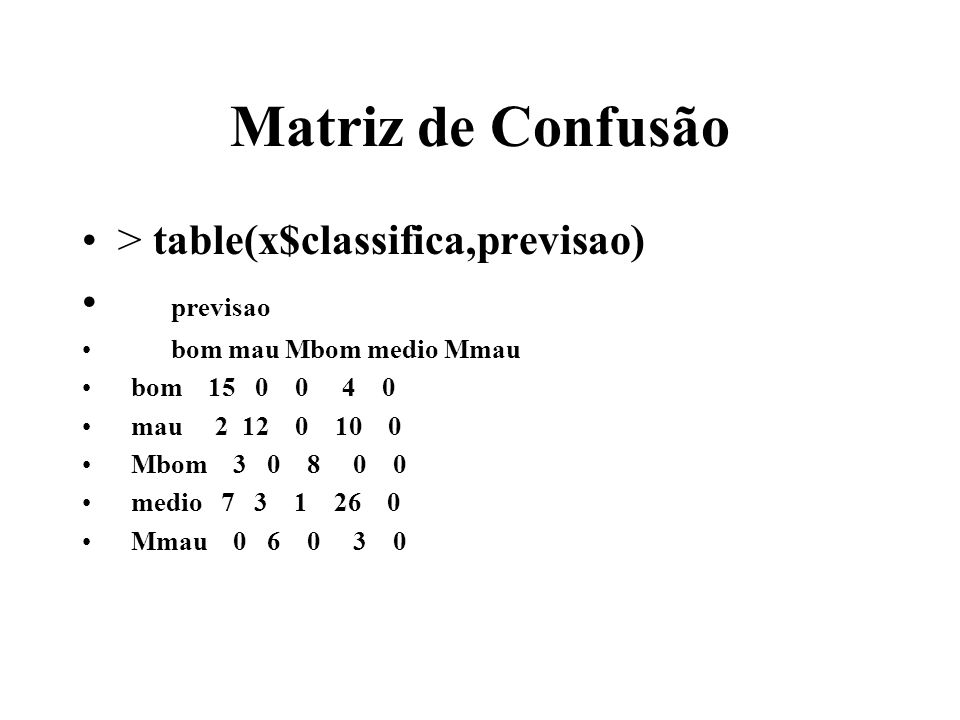 Matriz de Confusão > table(x$classifica,previsao) previsao bom mau Mbom medio Mmau bom 15 0 0 4 0 mau 2 12 0 10 0 Mbom 3 0 8 0 0 medio 7 3 1 26 0 Mmau