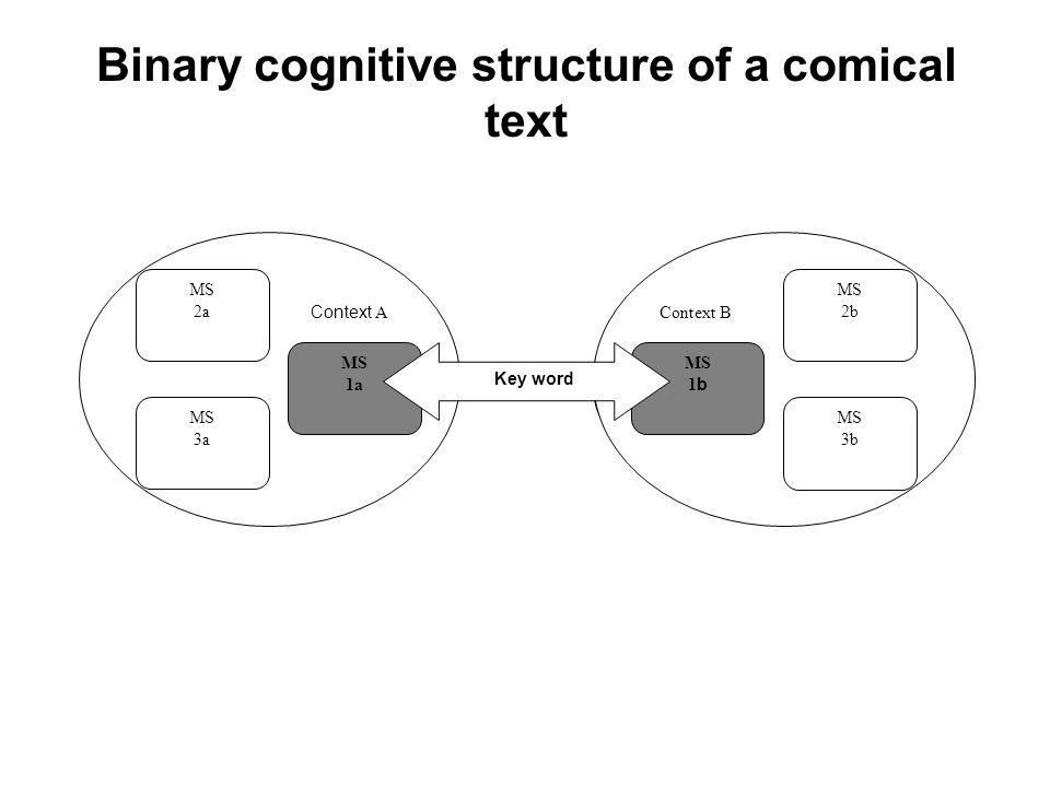 Binary cognitive structure of a comical text contxt Context А MS 1а MS 3а МS 2а Context В MS 1 b МS 3b МS 2b Key word