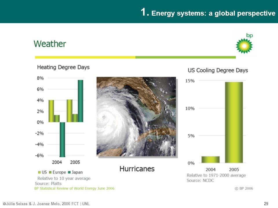 Júlia Seixas & J. Joanaz Melo, 2006 FCT | UNL 29 1. Energy systems: a global perspective