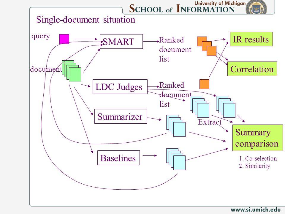 query SMART LDC Judges Ranked document list Ranked document list IR results document Summary comparison Correlation Summarizer Baselines Single-docume