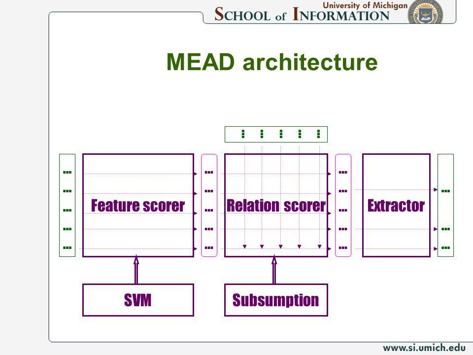 MEAD architecture Feature scorerRelation scorer ………………………… ………………………… ………………………… ………………………… SVM Extractor … ……… …… Subsumption