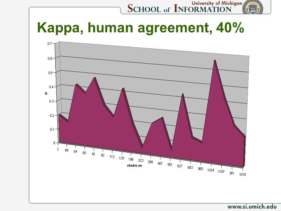 Kappa, human agreement, 40%