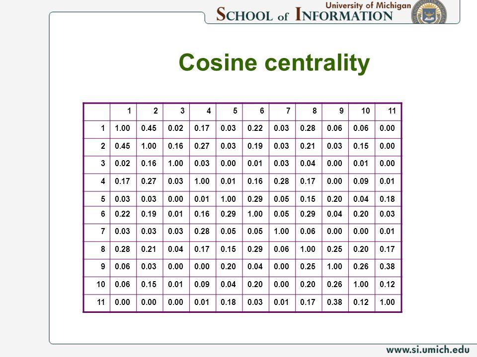 Cosine centrality 1234567891011 11.000.450.020.170.030.220.030.280.06 0.00 20.451.000.160.270.030.190.030.210.030.150.00 30.020.161.000.030.000.010.03