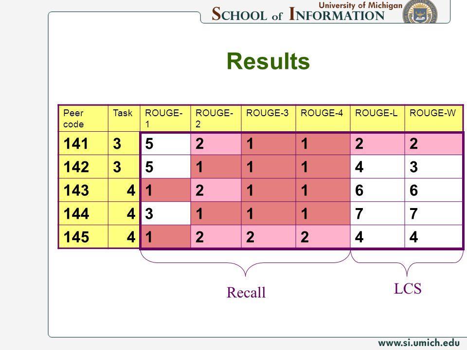 Results Peer code TaskROUGE- 1 ROUGE- 2 ROUGE-3ROUGE-4ROUGE-LROUGE-W 1413521122 1423511143 1434121166 1444311177 1454122244 Recall LCS