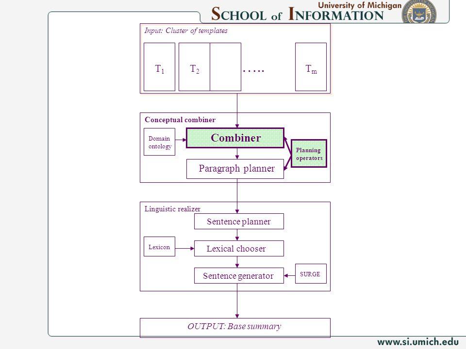 Input: Cluster of templates T1T1 TmTm Conceptual combiner T2T2 ….. Combiner Paragraph planner Planning operators Linguistic realizer Sentence planner