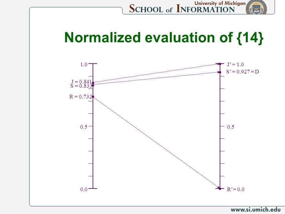 1.0 J = 0.841 0.5 0.0 J = 1.0 0.5 R= 0.0 R = 0.732 S = 0.833 S = 0.927 = D Normalized evaluation of {14}
