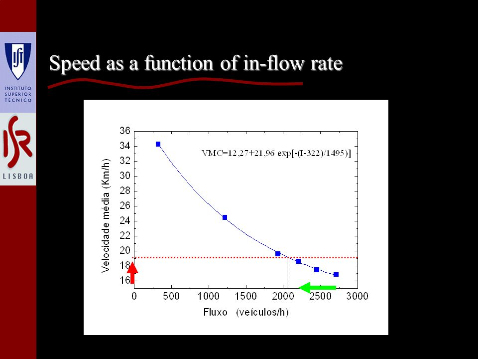 Speed as a function of in-flow rate