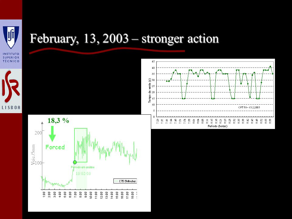 February, 13, 2003 – stronger action 18,3 % 200 100 Veic./5mm 13/02/03 Forced