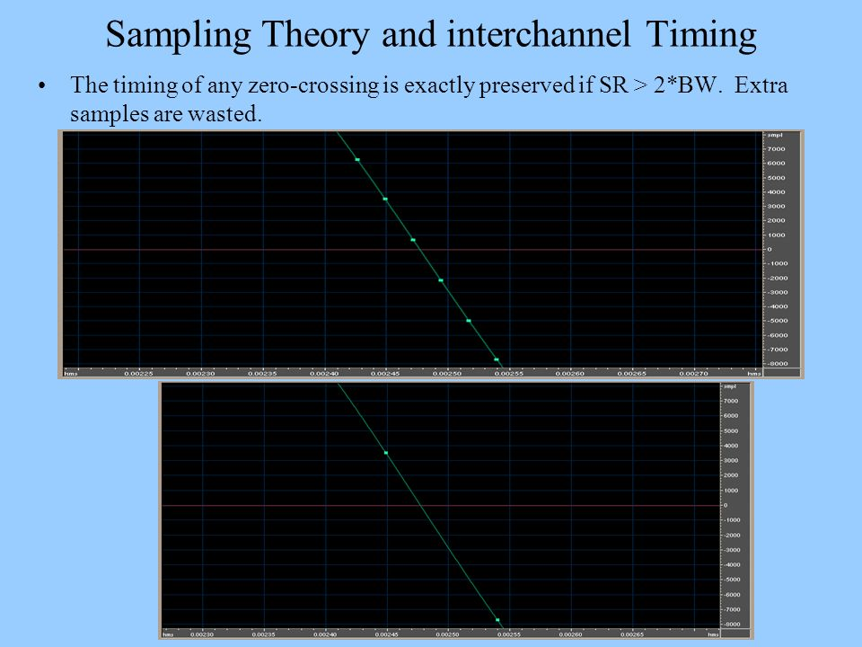 Sampling Theory and interchannel Timing The timing of any zero-crossing is exactly preserved if SR > 2*BW. Extra samples are wasted.
