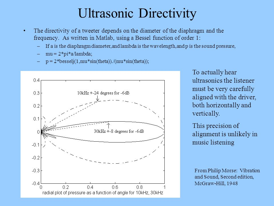 Ultrasonic Directivity The directivity of a tweeter depends on the diameter of the diaphragm and the frequency. As written in Matlab, using a Bessel f