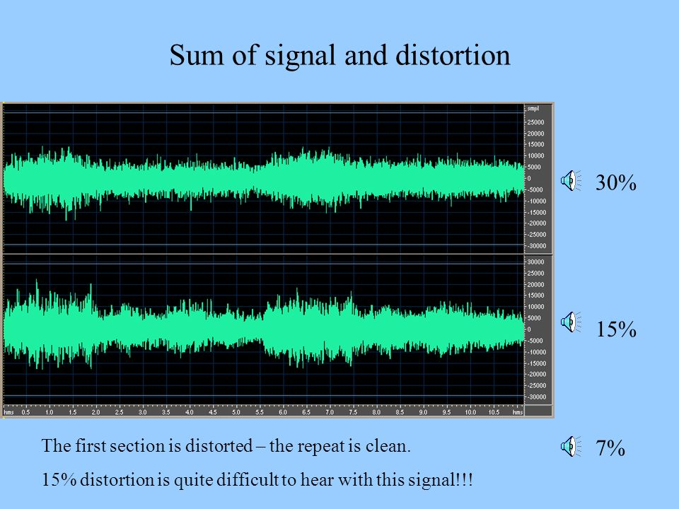 Sum of signal and distortion 30% 15% The first section is distorted – the repeat is clean. 15% distortion is quite difficult to hear with this signal!