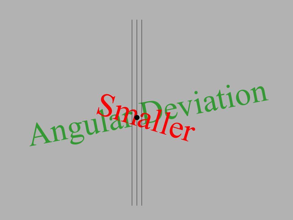 Angular Deviation Smaller