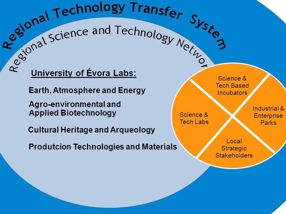 UniverCity Conference Março 2011 Science & Tech Based Incubators Science & Tech Labs Industrial & Enterprise Parks Local Strategic Stakeholders Earth, Atmosphere and Energy Agro-environmental and Applied Biotechnology Cultural Heritage and Arqueology Produtcion Technologies and Materials University of Évora Labs: