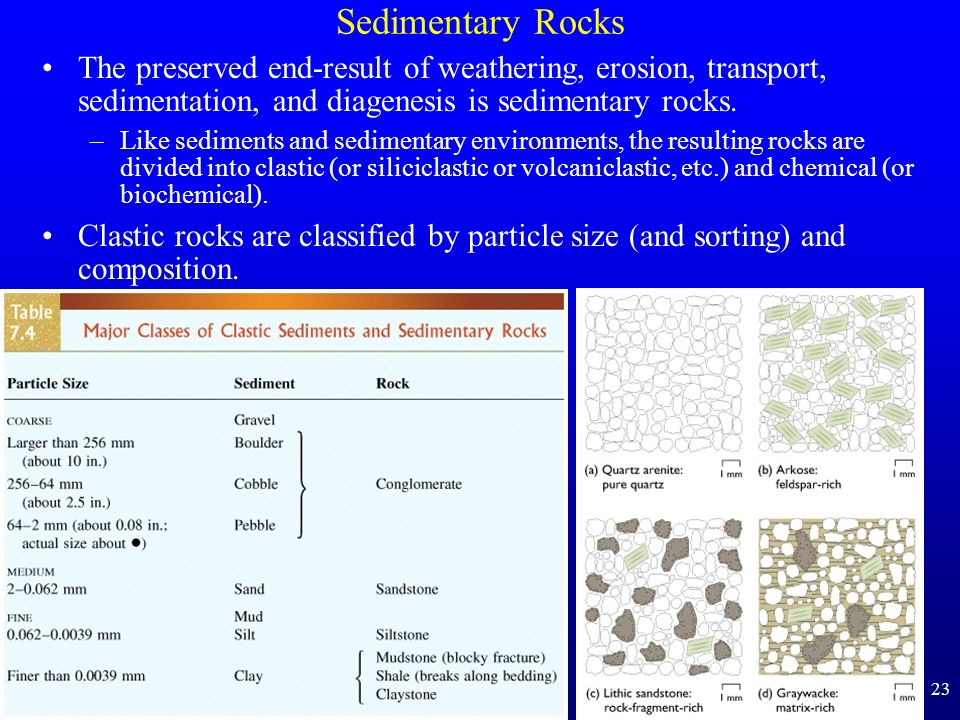 23 Sedimentary Rocks The preserved end-result of weathering, erosion, transport, sedimentation, and diagenesis is sedimentary rocks. –Like sediments a