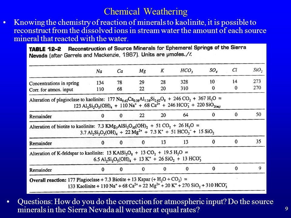 9 Chemical Weathering Knowing the chemistry of reaction of minerals to kaolinite, it is possible to reconstruct from the dissolved ions in stream wate