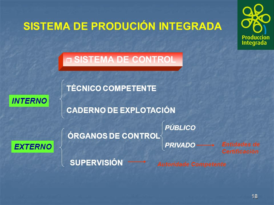 18 r SISTEMA DE CONTROL INTERNO EXTERNO SISTEMA DE PRODUCIÓN INTEGRADA TÉCNICO COMPETENTE CADERNO DE EXPLOTACIÓN ÓRGANOS DE CONTROL SUPERVISIÓN PÚBLICO PRIVADO Autoridade Competente Entidades de Certificación