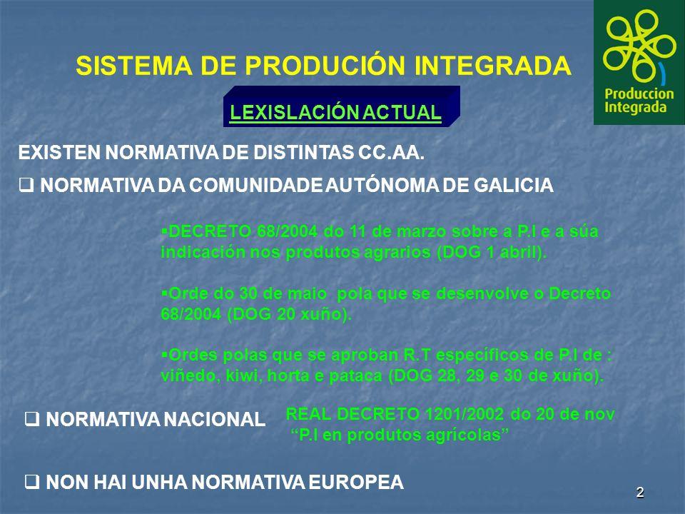 2 SISTEMA DE PRODUCIÓN INTEGRADA LEXISLACIÓN ACTUAL NON HAI UNHA NORMATIVA EUROPEA NORMATIVA NACIONAL DECRETO 68/2004 do 11 de marzo sobre a P.I e a súa indicación nos produtos agrarios (DOG 1 abril).