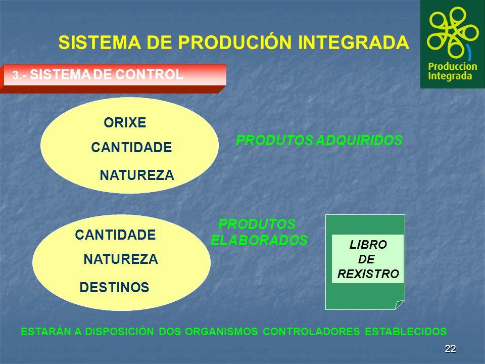 22 SISTEMA DE PRODUCIÓN INTEGRADA ESTARÁN A DISPOSICIÓN DOS ORGANISMOS CONTROLADORES ESTABLECIDOS LIBRO DE REXISTRO ORIXE CANTIDADE NATUREZA DESTINOS CANTIDADE NATUREZA PRODUTOS ADQUIRIDOS PRODUTOS ELABORADOS 3.- SISTEMA DE CONTROL