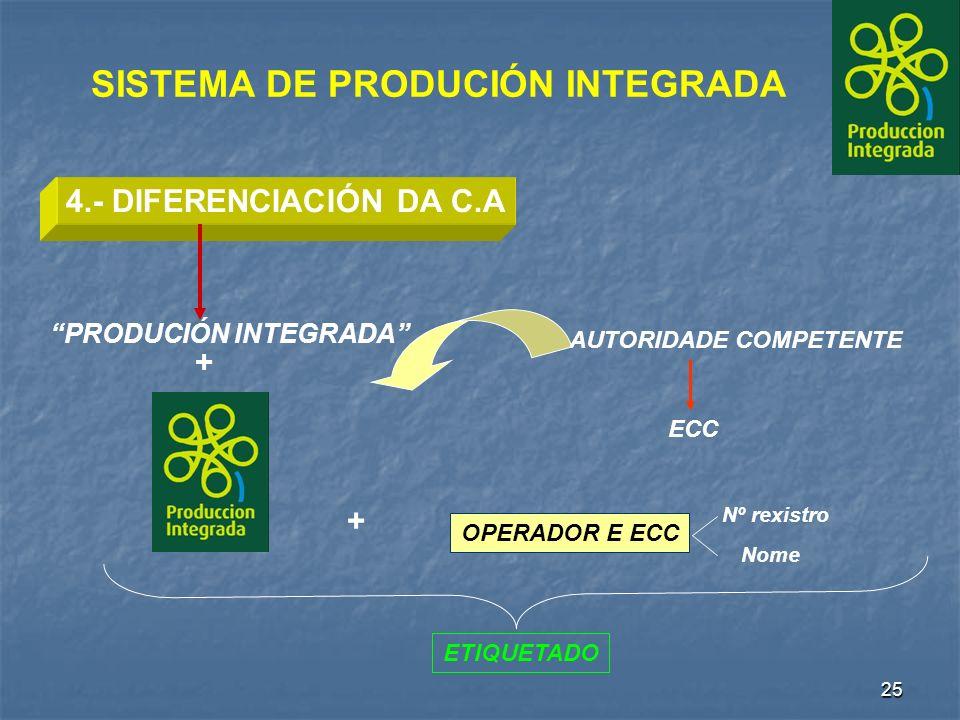 25 4.- DIFERENCIACIÓN DA C.A AUTORIDADE COMPETENTE ECC ETIQUETADO OPERADOR E ECC + Nº rexistro Nome SISTEMA DE PRODUCIÓN INTEGRADA PRODUCIÓN INTEGRADA +