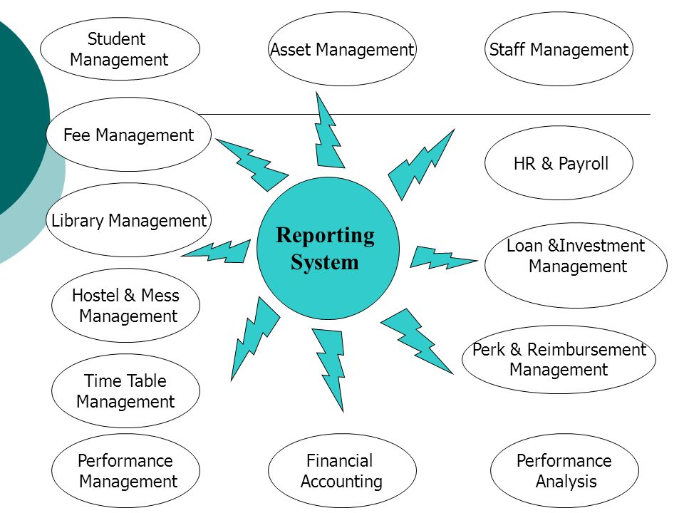 Reporting System Student Management Fee Management Library Management Hostel & Mess Management Time Table Management Performance Management Asset Mana