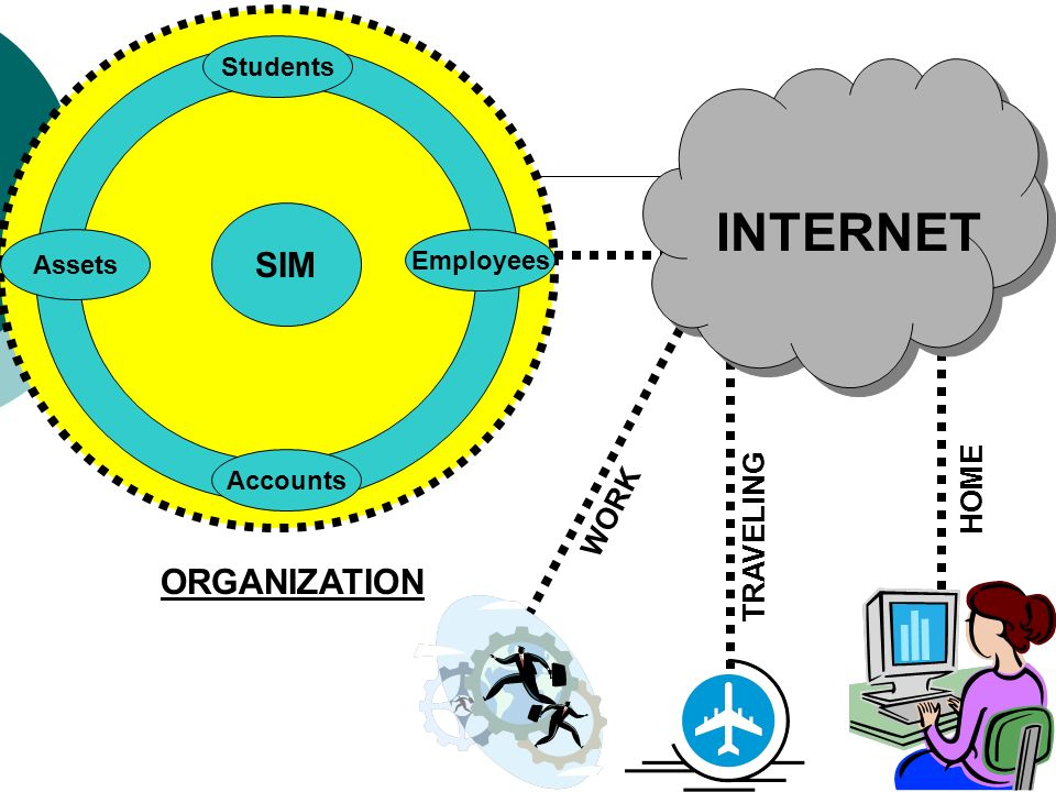 SIM Assets Accounts Employees Students ORGANIZATION INTERNET HOME TRAVELING WORK